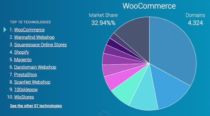 Webshop platform statistik i Danmark